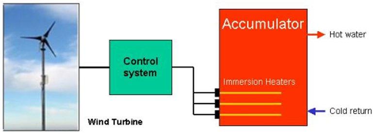 pratowasna wind turbines diagram : wind energy transfer diagram - findchart.co